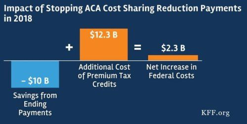 Ending Aca Cost Sharing Subsidies Wouldn T Save Federal Costs Because Tax Credits Would Increase Via Kaiser Family Family Foundations Health Policy Reading