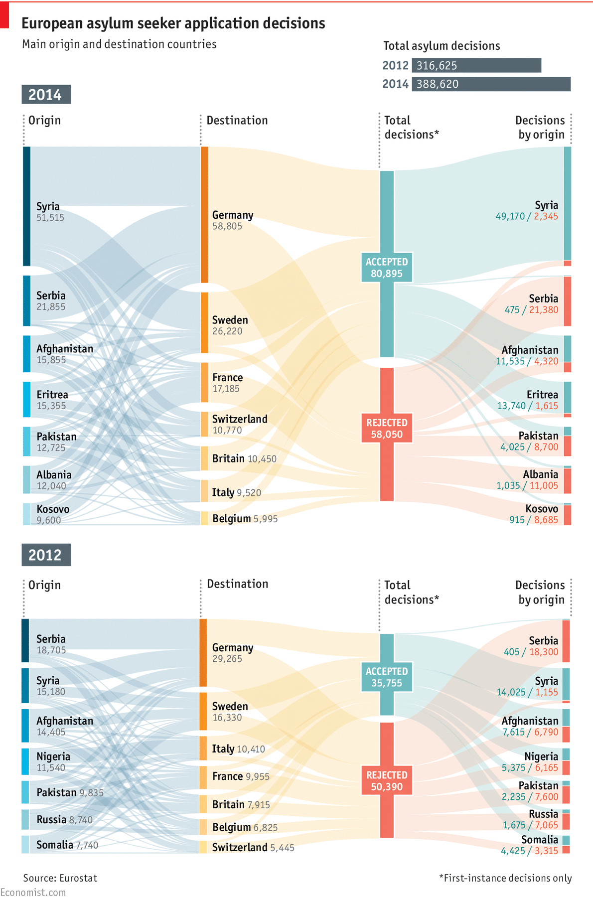 how to do a sankey diagram ryobi ss30 fuel line seeking safety infographics pinterest data visualization daily chart european asylum seeker application decisions 12 may 2015 by the economist more graphs in article refugee