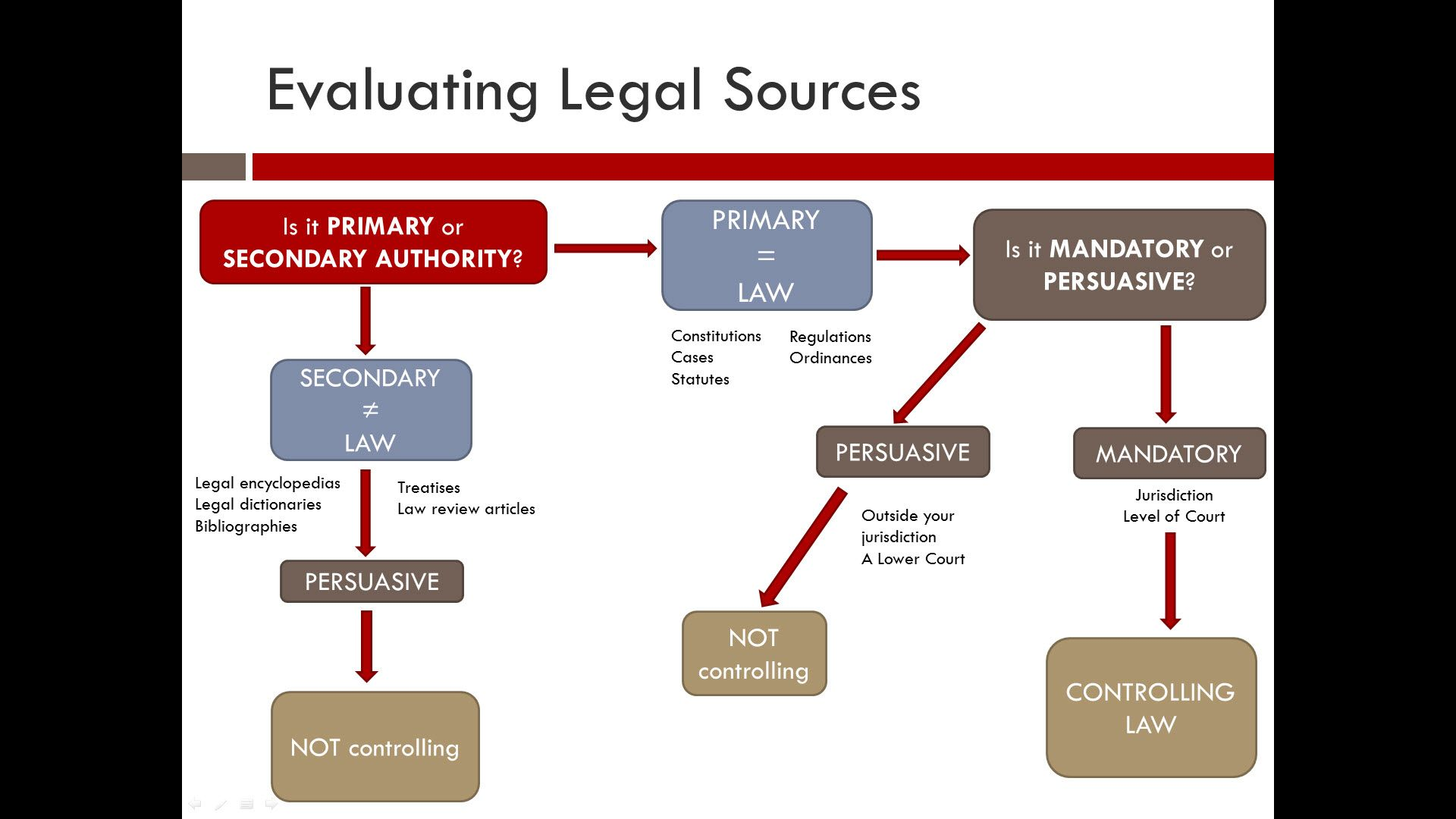 Weight Of Authority Circuit Riders Legal Research Training For