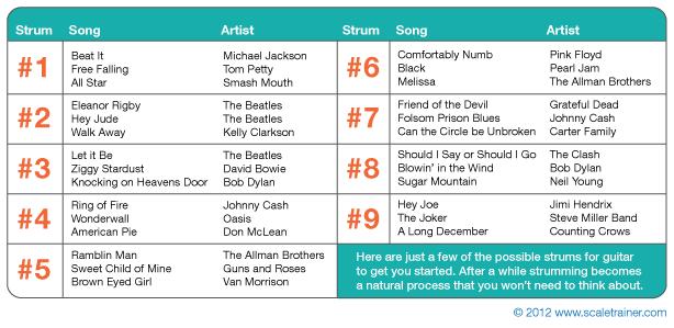 9 rasguidor de canciones conocidas para principiantes.
