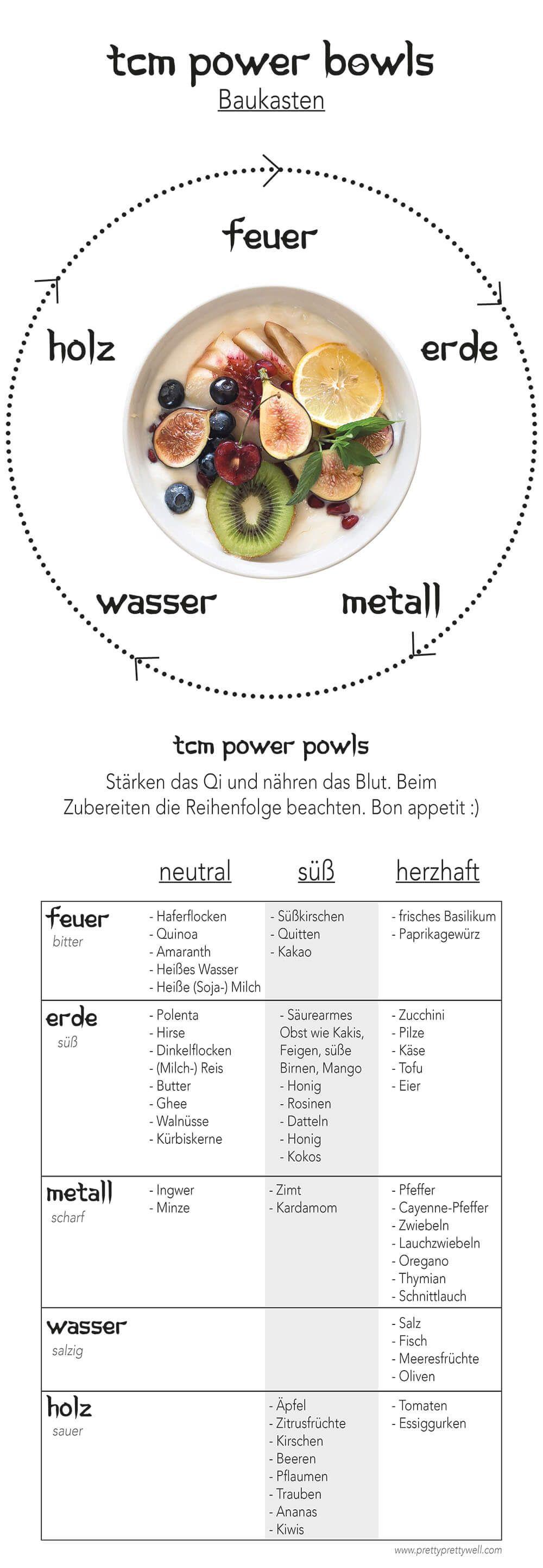 TCM Frühstück für Anfänger – ein easy peasy Baukasten – PrettyPrettyWell.com