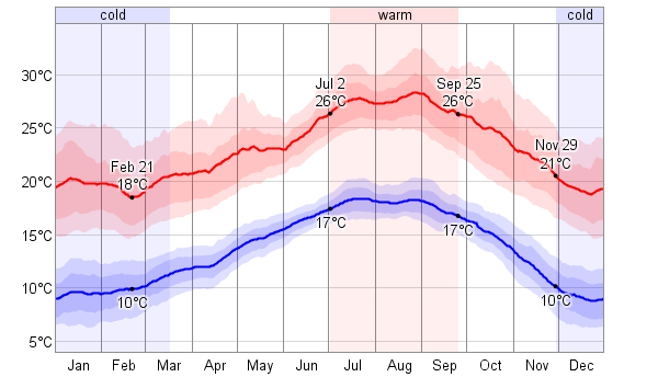 Average Weather For Los Angeles California Usa Weatherspark Tijuana Weather Los Angeles