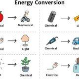 Electric Car Energy Transformation