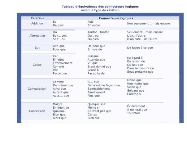 Liste connecteur logique dissertation