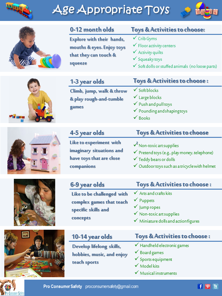 Age Appropriate Toys : Before you buy know how to choose age appropriate toys
