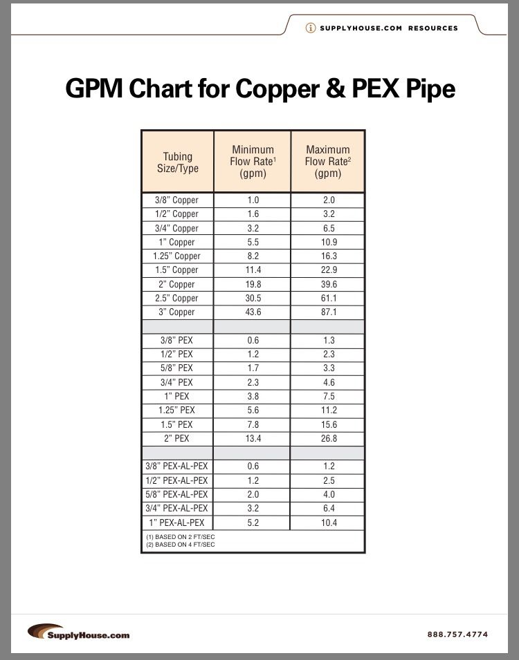 Pex Flow Rates Vs Copper Home Construction Ideas