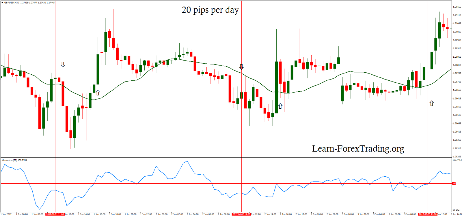 pips per day Forex trading strategy Pinterest