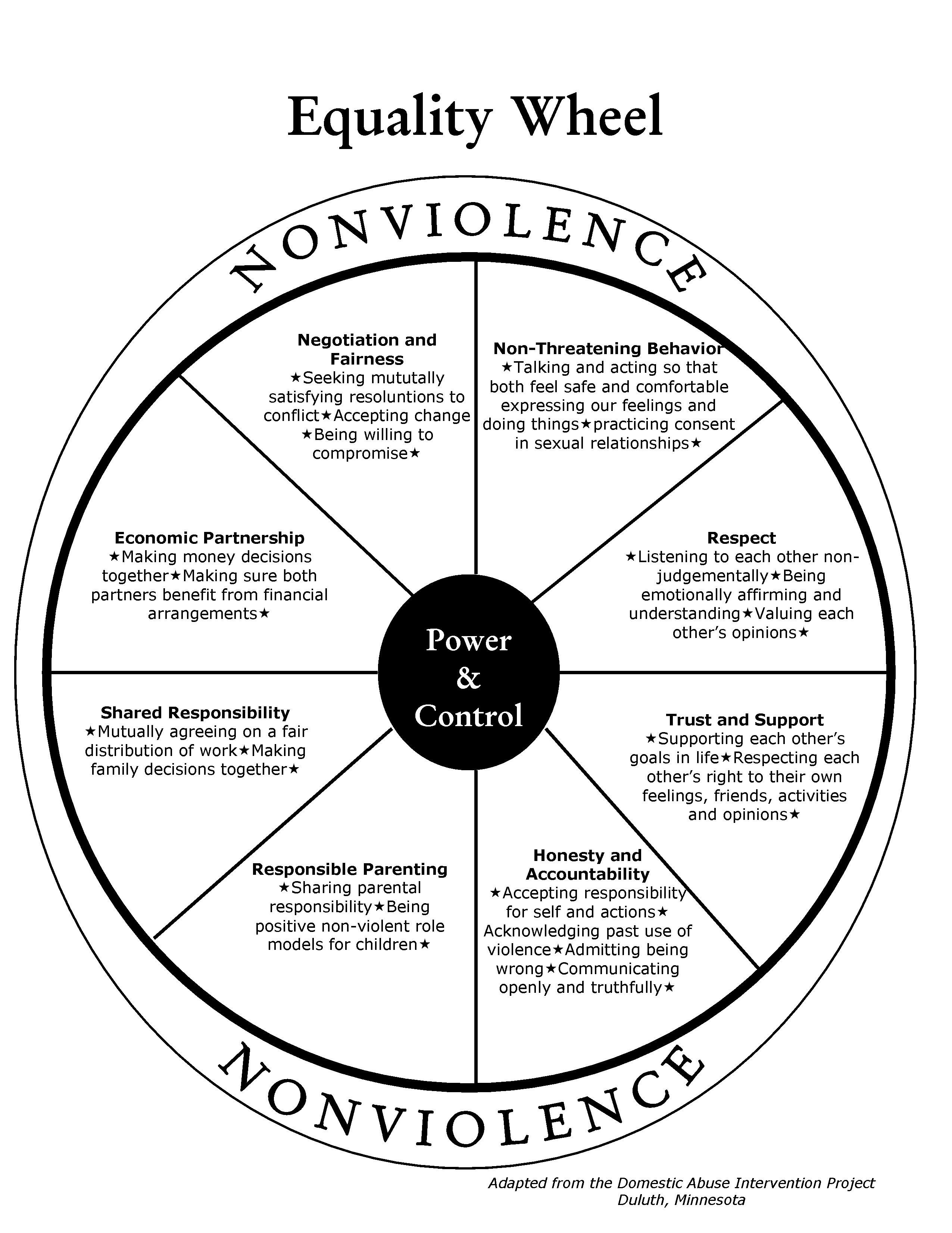 Gender Neutral Equality Wheel Mdw