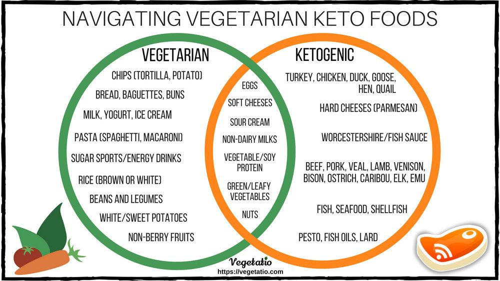 Vegetarian Keto The Ultimate Low Carb Diet Guide for