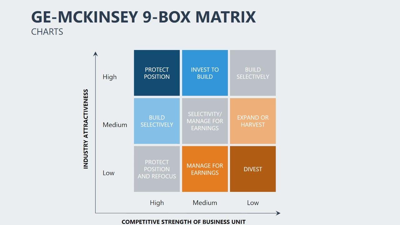 matrice ge mckinsey pour powerpoint.html