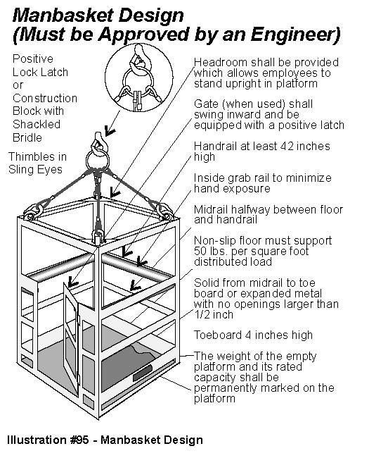 IPT's Crane and Rigging Training Manual or Handbook in