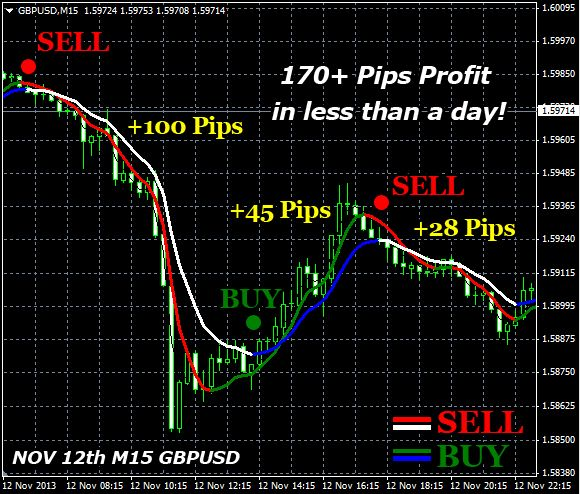 Indicator Double Trend Profit Finance Investing Intraday