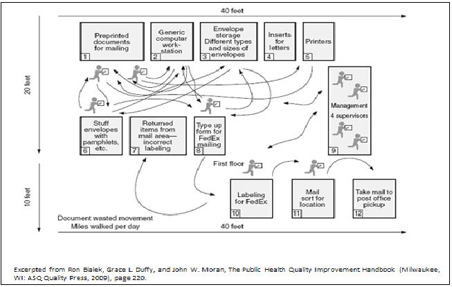 process flow diagram of lean agile