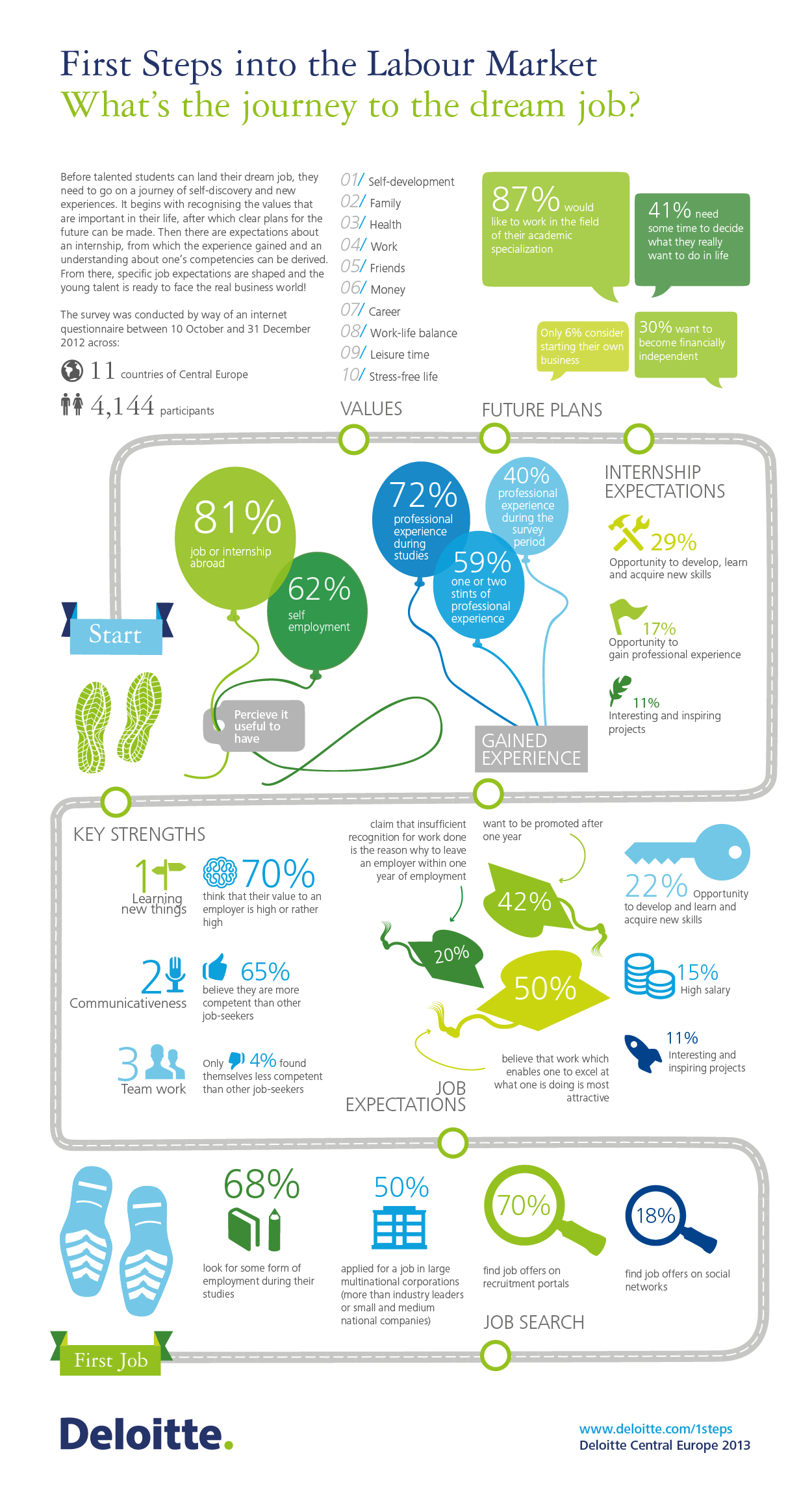 First Steps Infographics