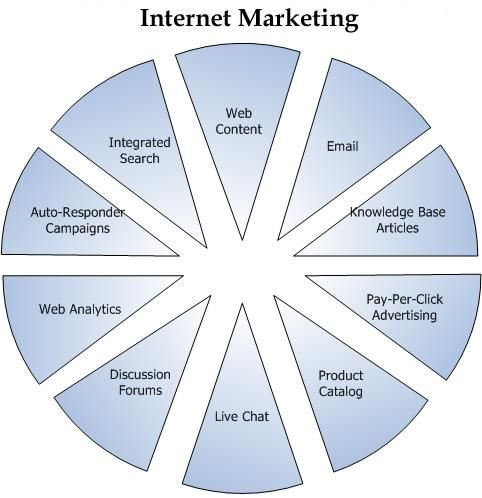 Internet Marketing Services Internet Marketing Strategy Internet