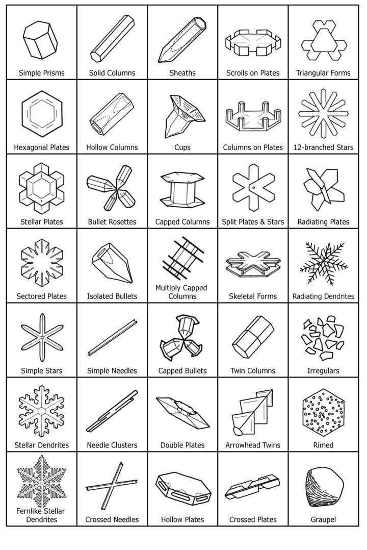 Tipos de cristales de 720 1078 cristall de gel gel pinterest - Cristales climalit tipos ...