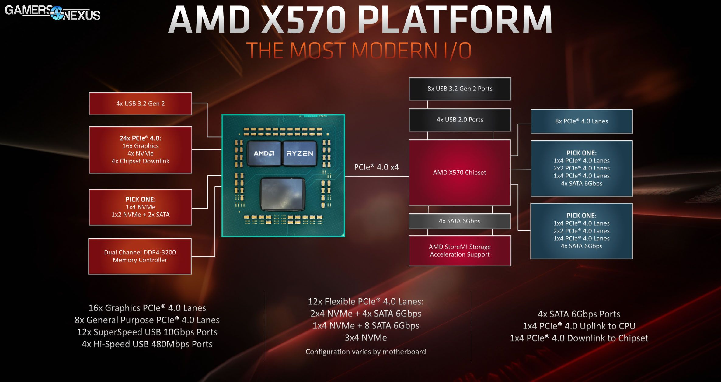 Amd X570 Vs X470 X370 Chipset Comparison Lanes Specs Differences Gamersnexus Epic Games Breaking News Today Amd