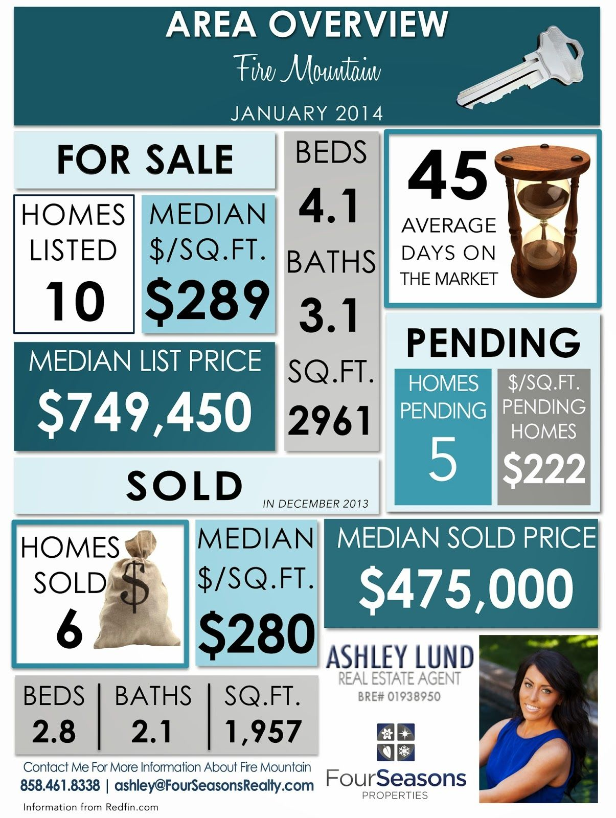 Fire Mountain Real Estate Report- January 2014 ...