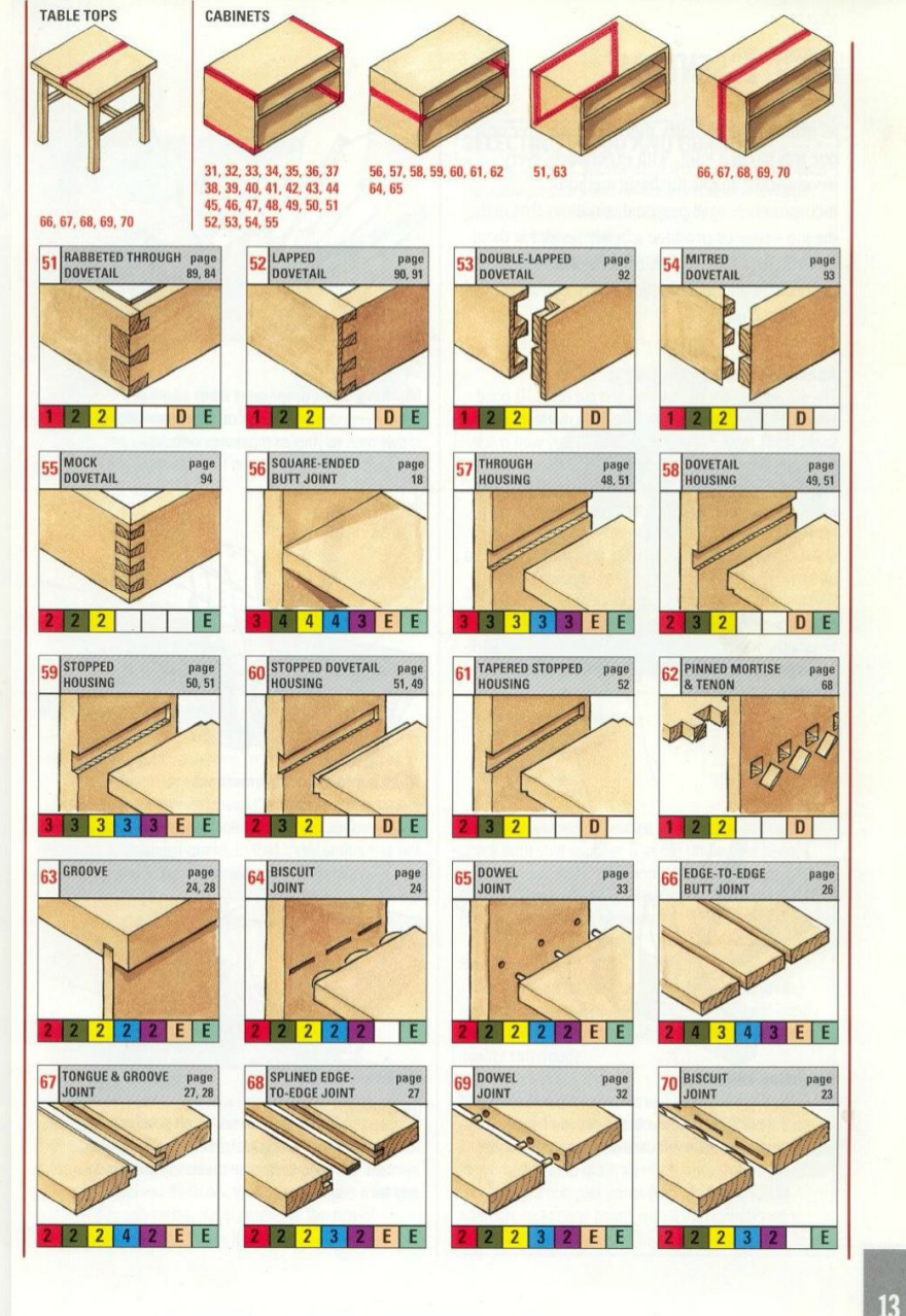 Handy Visual Collection Of Wood Joints Ranging From Classic To Cnc
