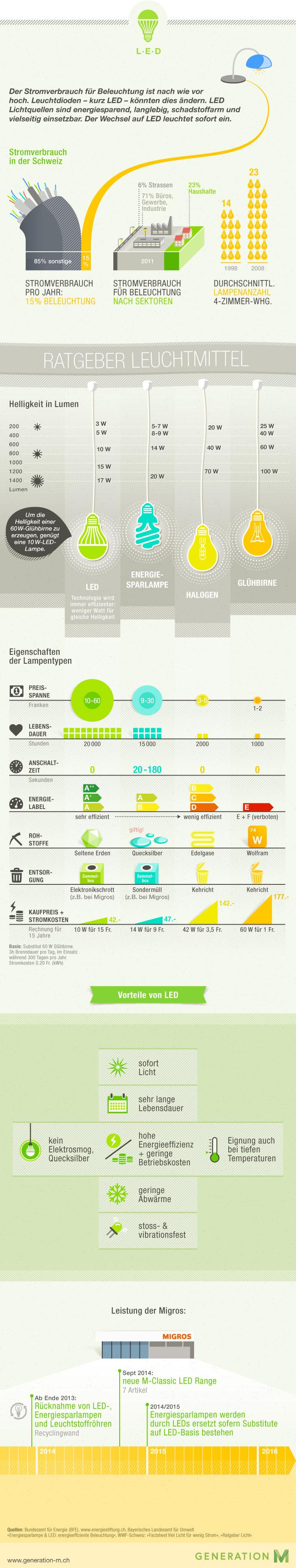 Infografik LED   Stromverbrauch Von Beleuchtung #Licht #Lampe #Glühbirne  #Leuchtmittel #Stromsparen