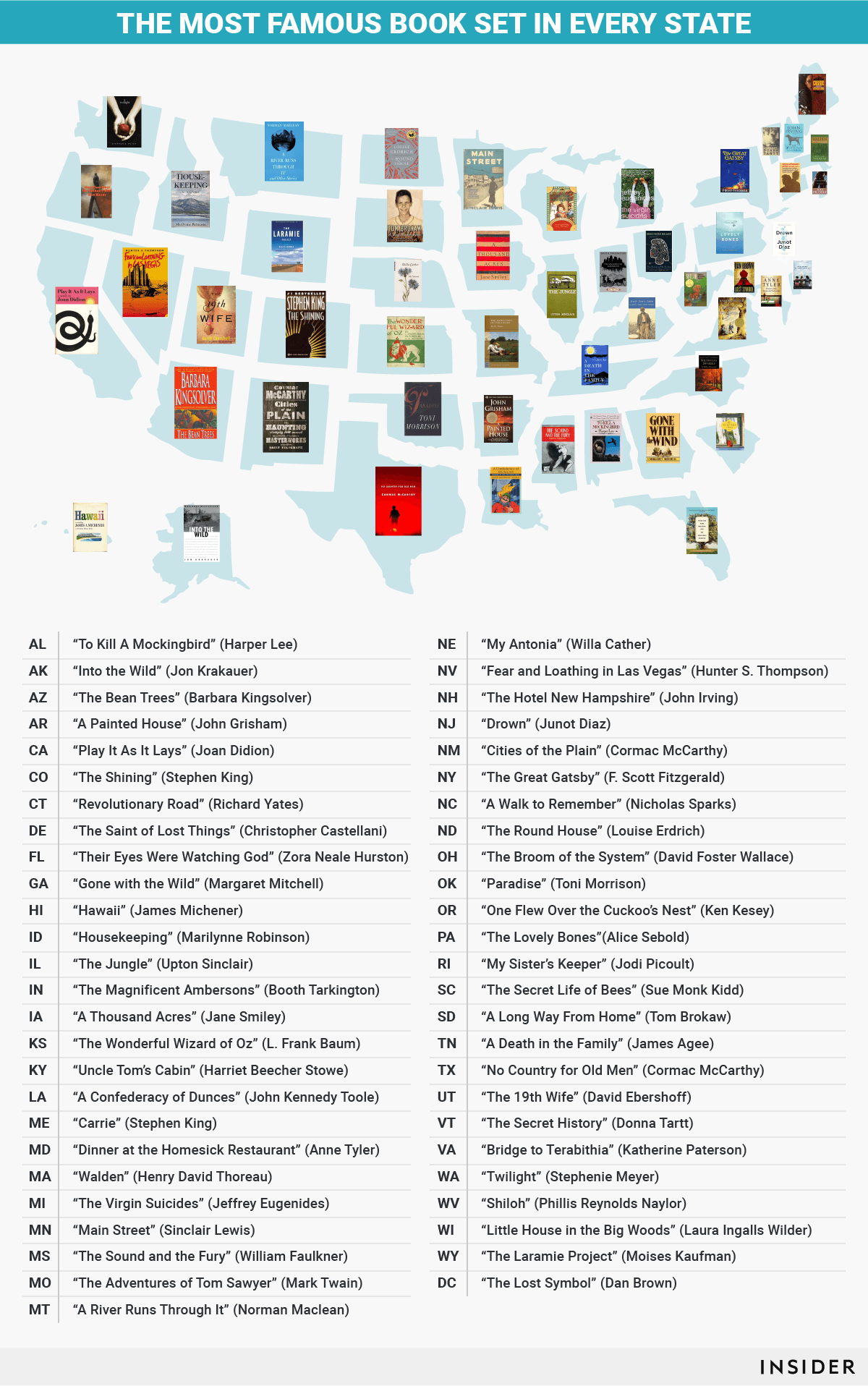 These Are The Most Famous Books Set In Each State Books Reading