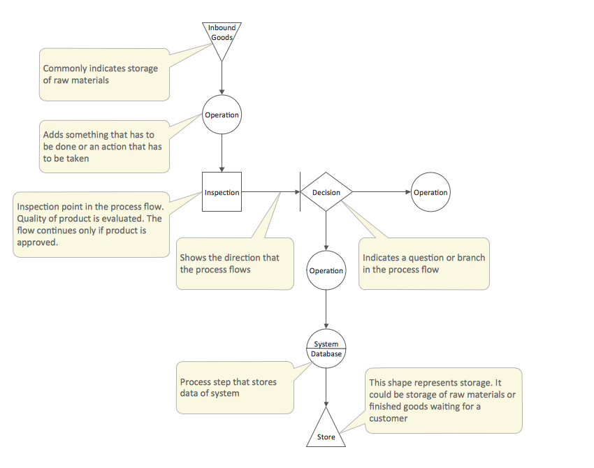 This template of TQM Diagram is contained in the \