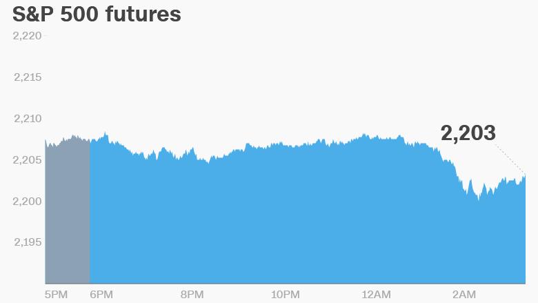 Record Retreat Oil Slips Retail Bonanza Stock Market Records