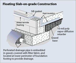 good footer drain cmu wall vapor barrier and insultation detail rh pinterest com