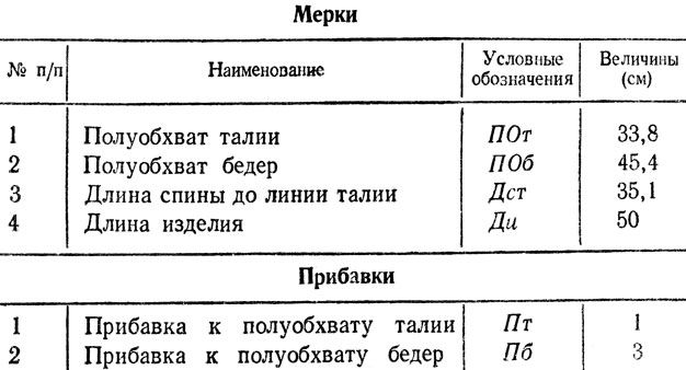 231e03051333f29 Конструирование юбки (построение чертежей и выкроек) [1981 Лабзина А.Я.,