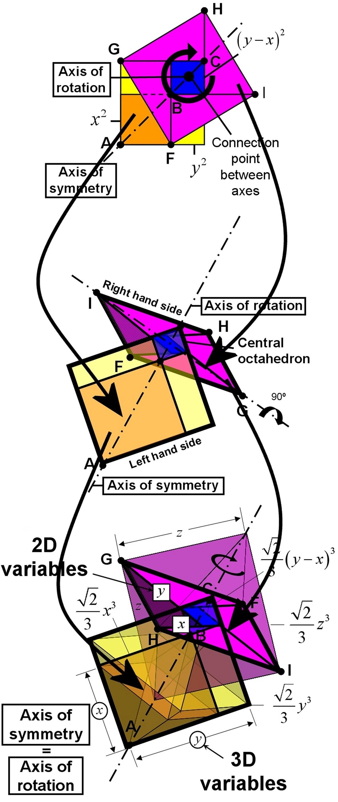 The Pythagorean Theorem Was Probably Already Used by