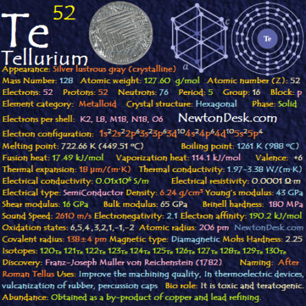 Tellurium Te (Element 52) of Periodic Table Periodic