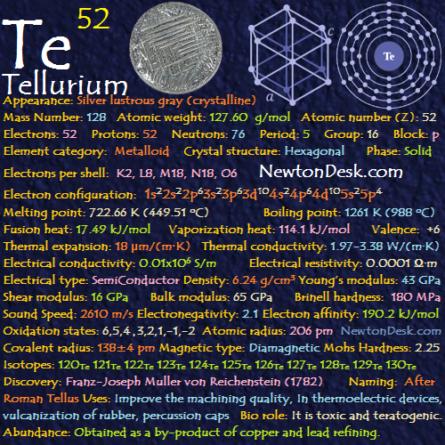 Tellurium Te (Element 52) of Periodic Table Periodic