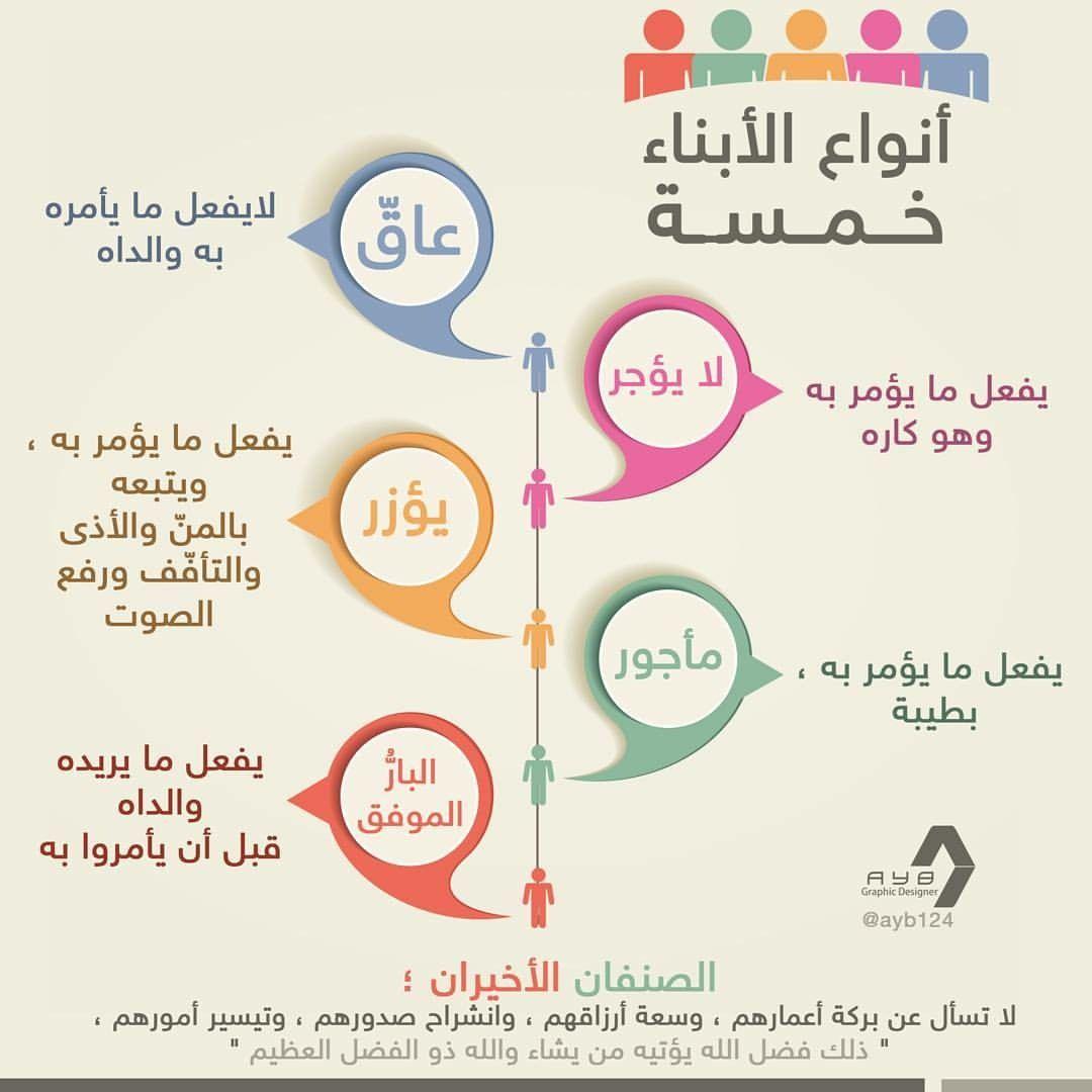 أنواع الأبناء خمسة Islam Facts Positive Notes Islam Beliefs