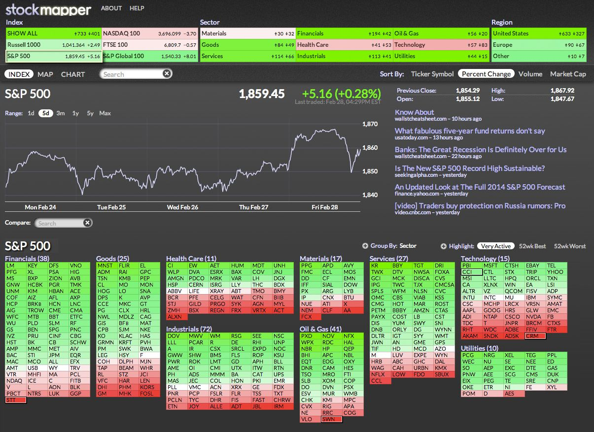Stockmapper is our awardwinning, visually dynamic map of