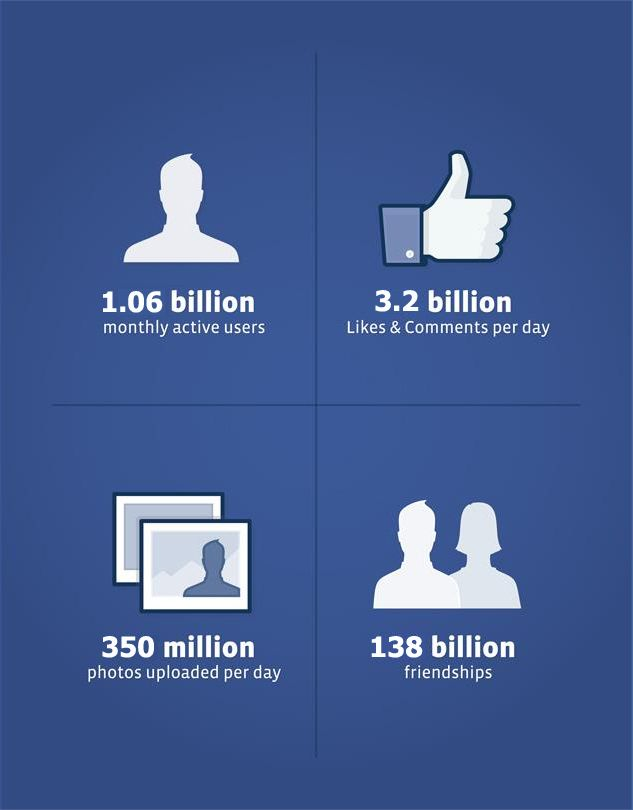 Derniers chiffres Facebook - 02/2013