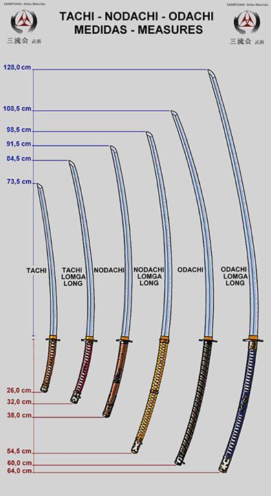 useful sizing chart the sword katana swords, katana, japanese sword Swordfish Diagram