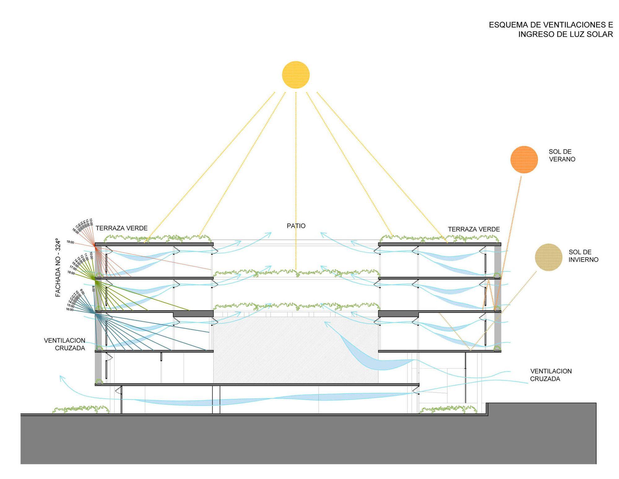 """Tercer Lugar Concurso """"Hacia una Nueva Arquitectura Educacional"""" / Santiago Alvarez Noblia + Agustin Miranda,Sección"""