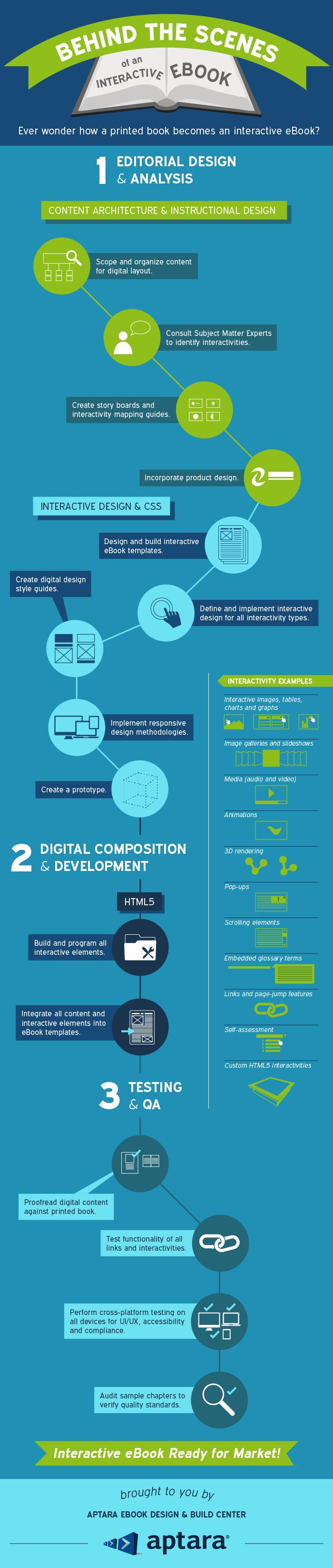 Infográfico: como produzir um livro interativo?