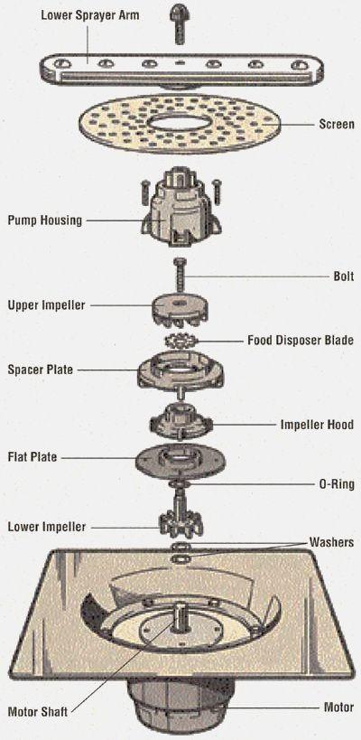 Dishwasher Making Loud Grinding Noise During Wash Cycle Appliance Repair Drain Pump Dishwasher