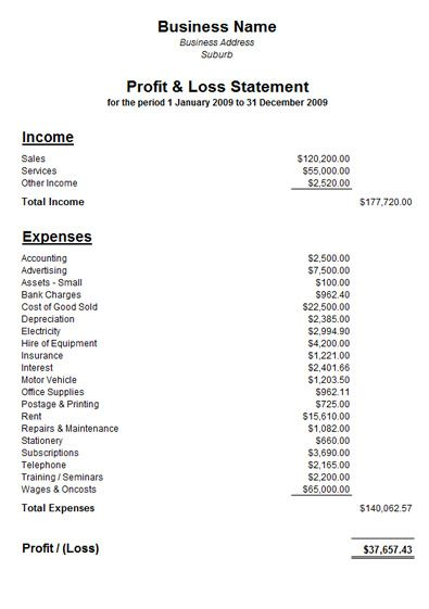 Personal Income Statement Template Excel Rental Profit And Loss