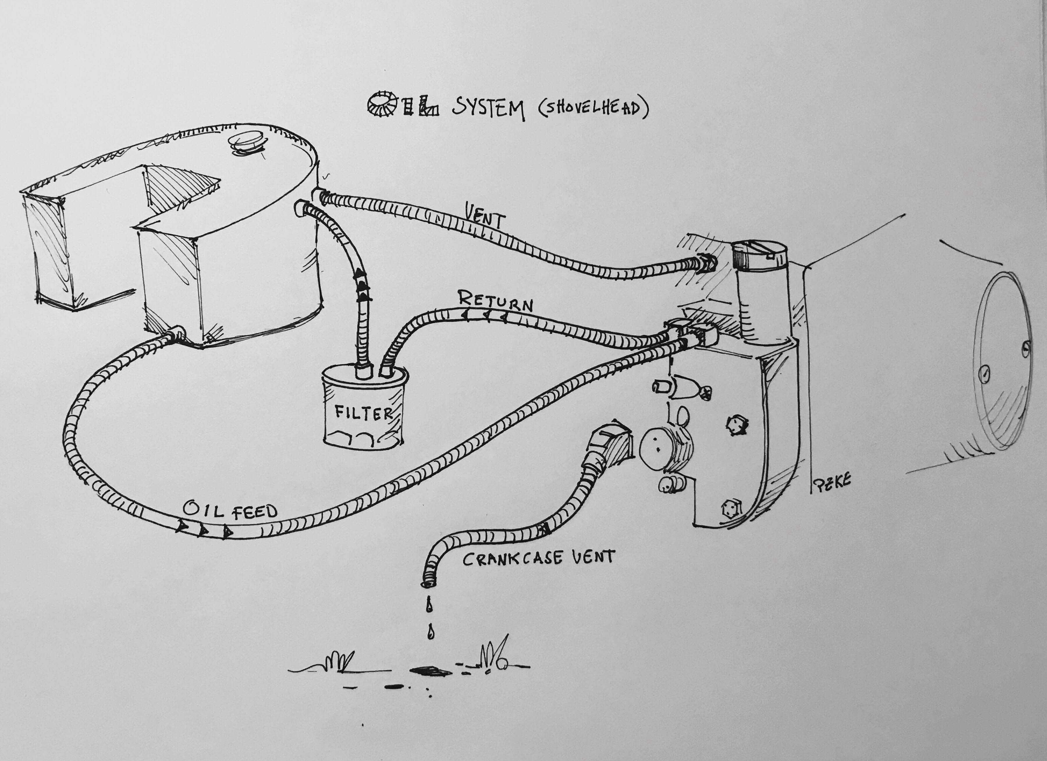 medium resolution of system schematic further harley shovelhead oil system diagram on diagram for engine also sportster oil line