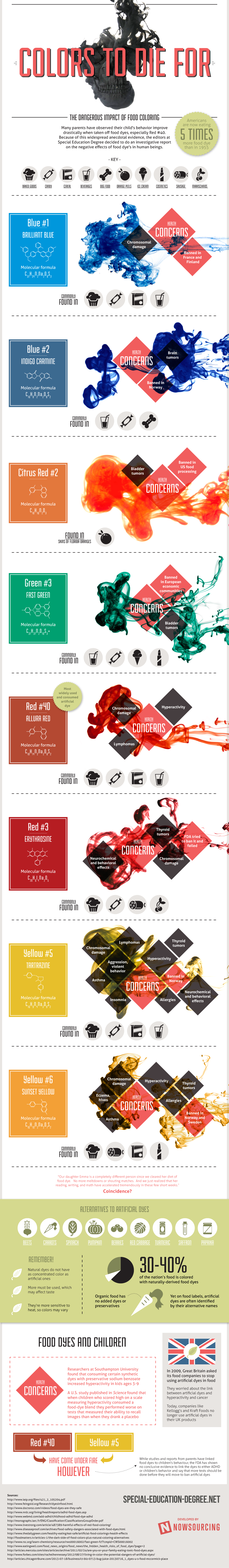 Just How Dangerous Is The Dye In Your Food? (INFOGRAPHIC ...