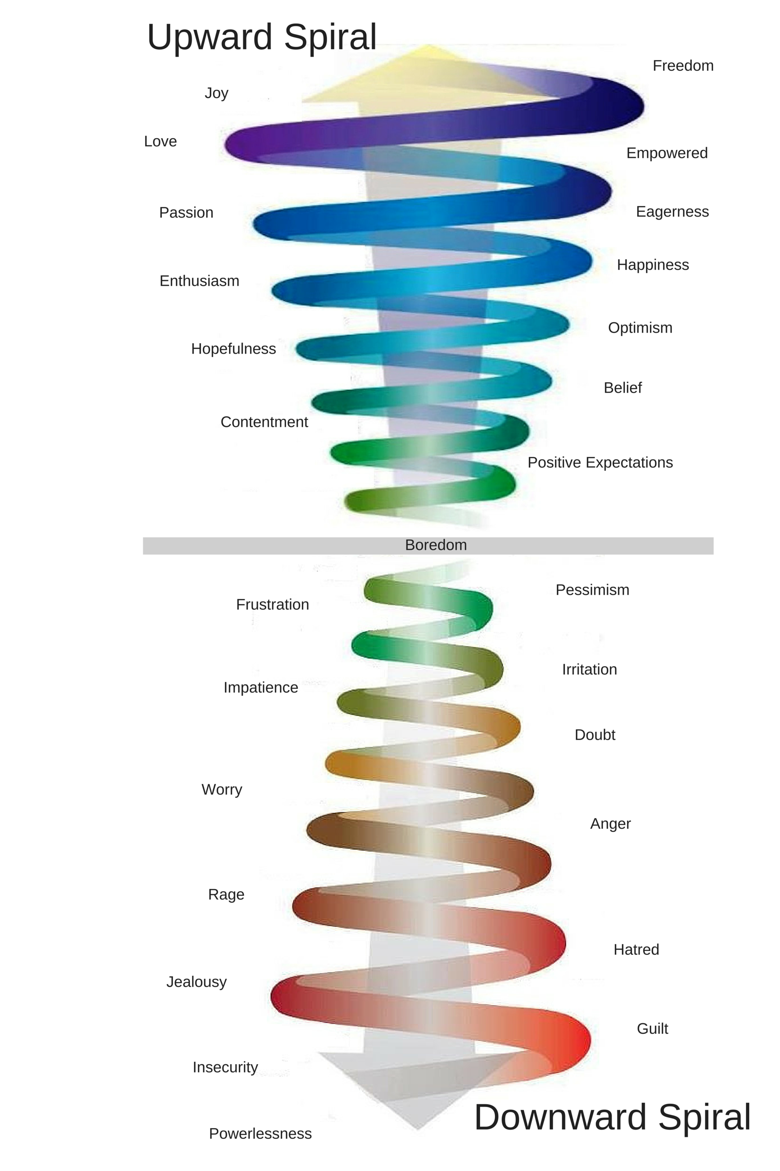 Learn How To Move Up The Vibrational Emotional Scale
