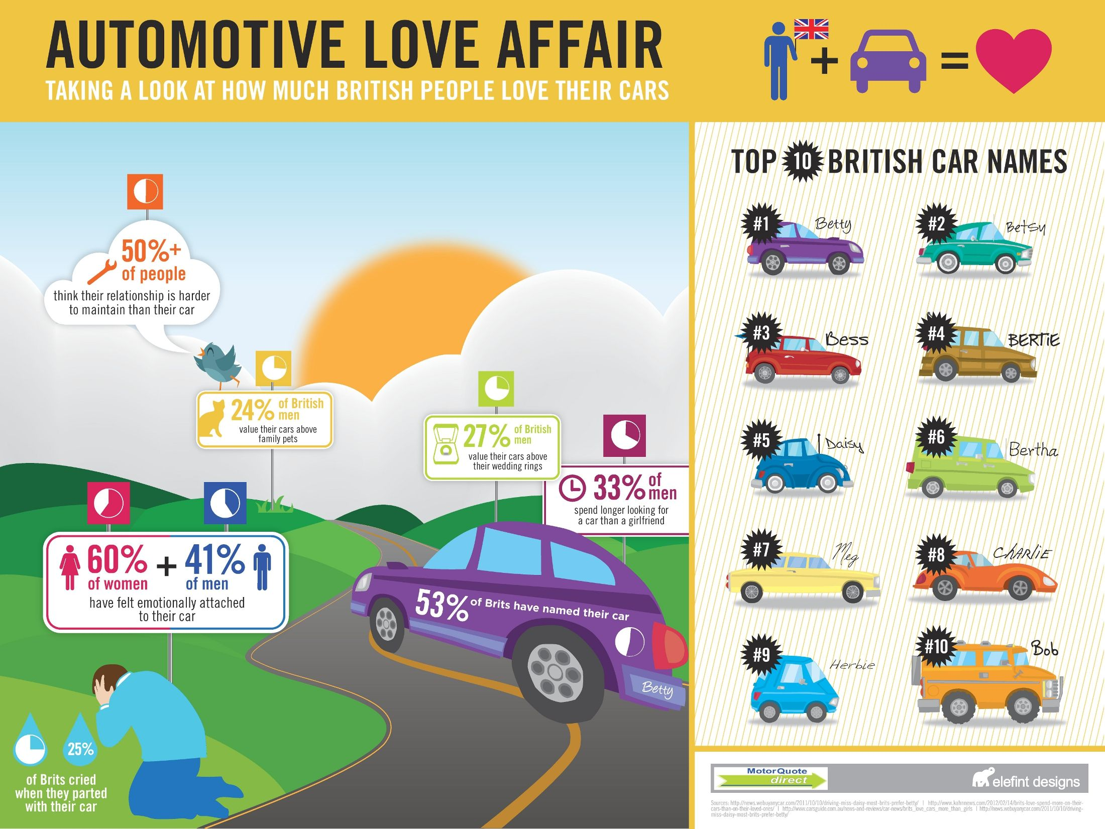 Automotive Love Affair Used Cars Movie Car Insurance Love Affair