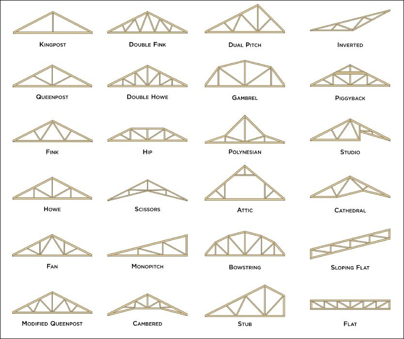 Roof Truss Systems Denver Specialty Wood Products Roof Truss Design Roof Trusses Wood Truss