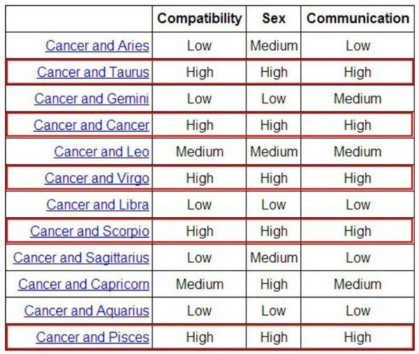 zodiac signs compatibility sex and communication chart