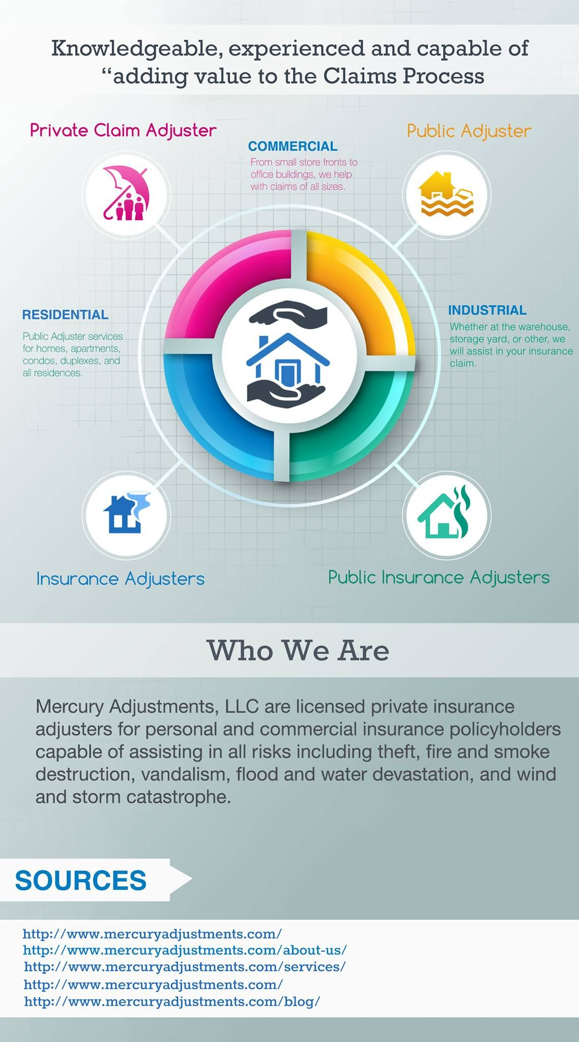 Private Claim Adjuster Help To Facilitate A Fair Settlement