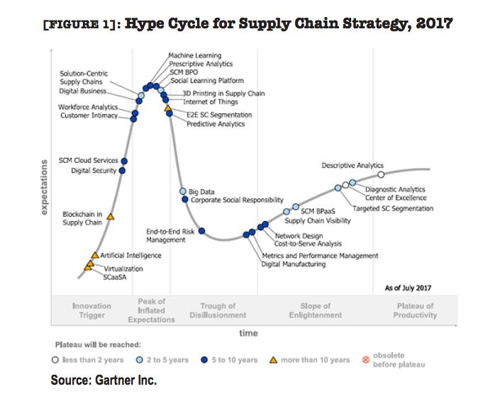 Figure 1 Hype Cycle For Supply Chain Strategy 2017 Supply Chain Innovation Technology Supply Chain Strategy