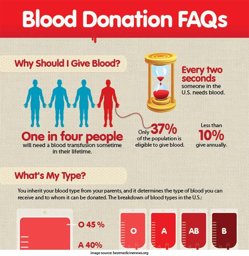 Weight Requirements For Donating Blood