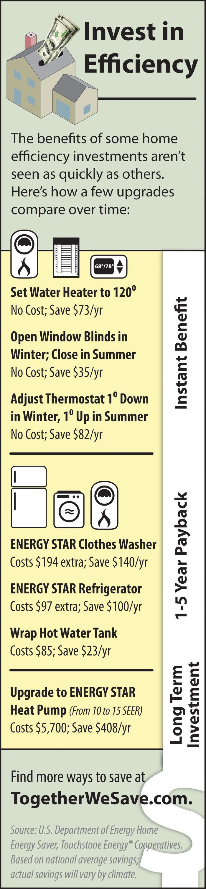 Save money, save energy. See what your next DIY project